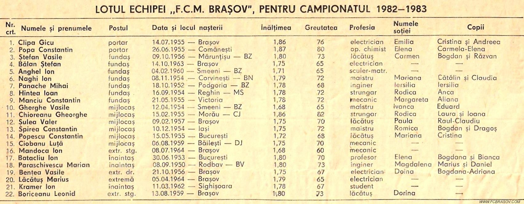 Tabel 1982